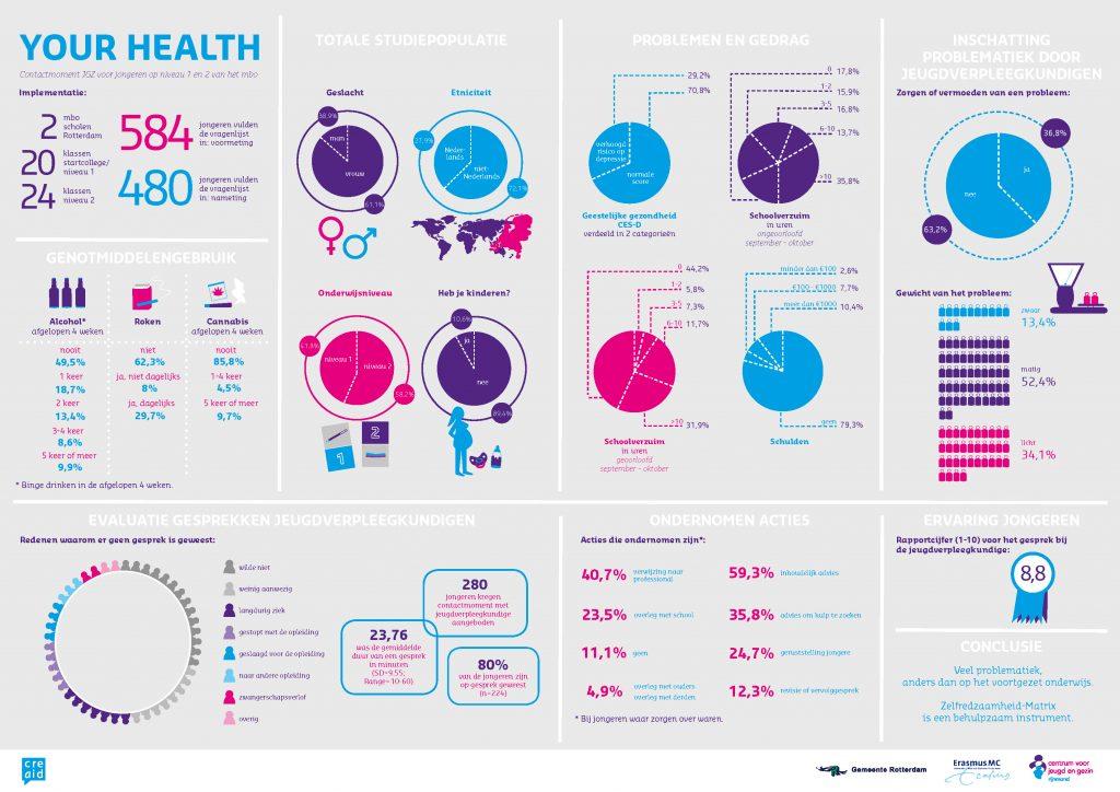 Infographic-CJG-Rijnmond