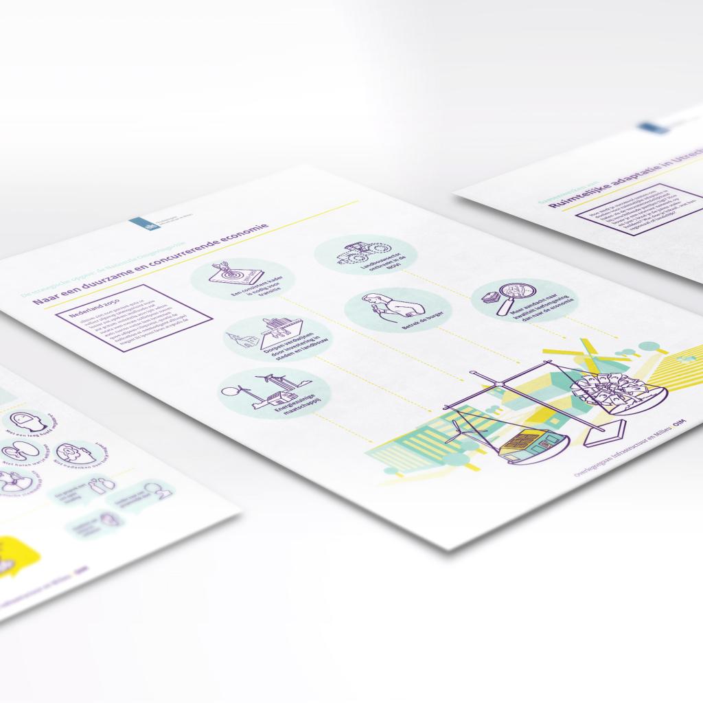Infographic Ministerie van Infrastructuur en Milieu