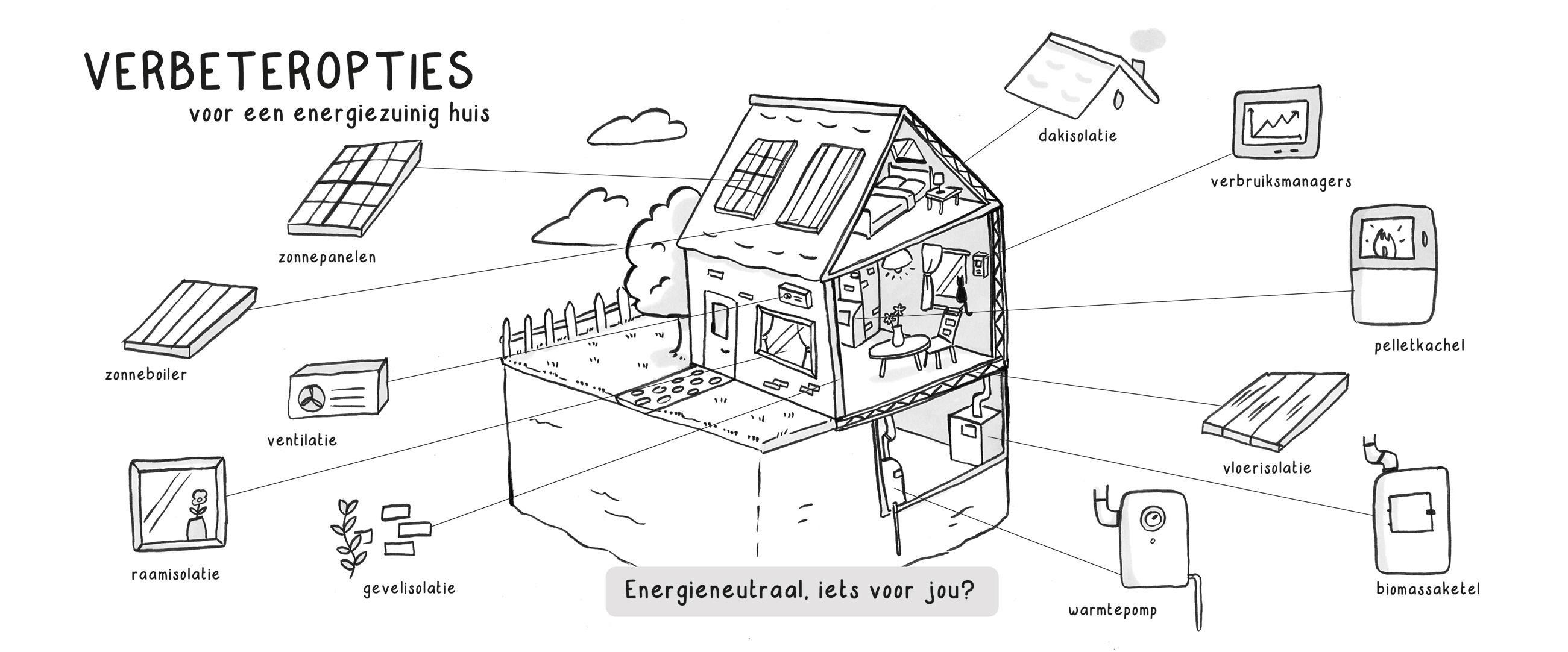 Infographic Energieneutraal Wonen
