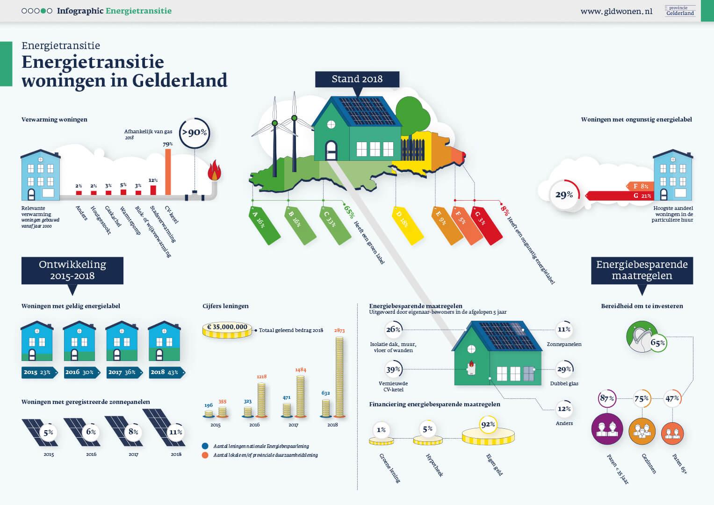 Infographic Energietransitie