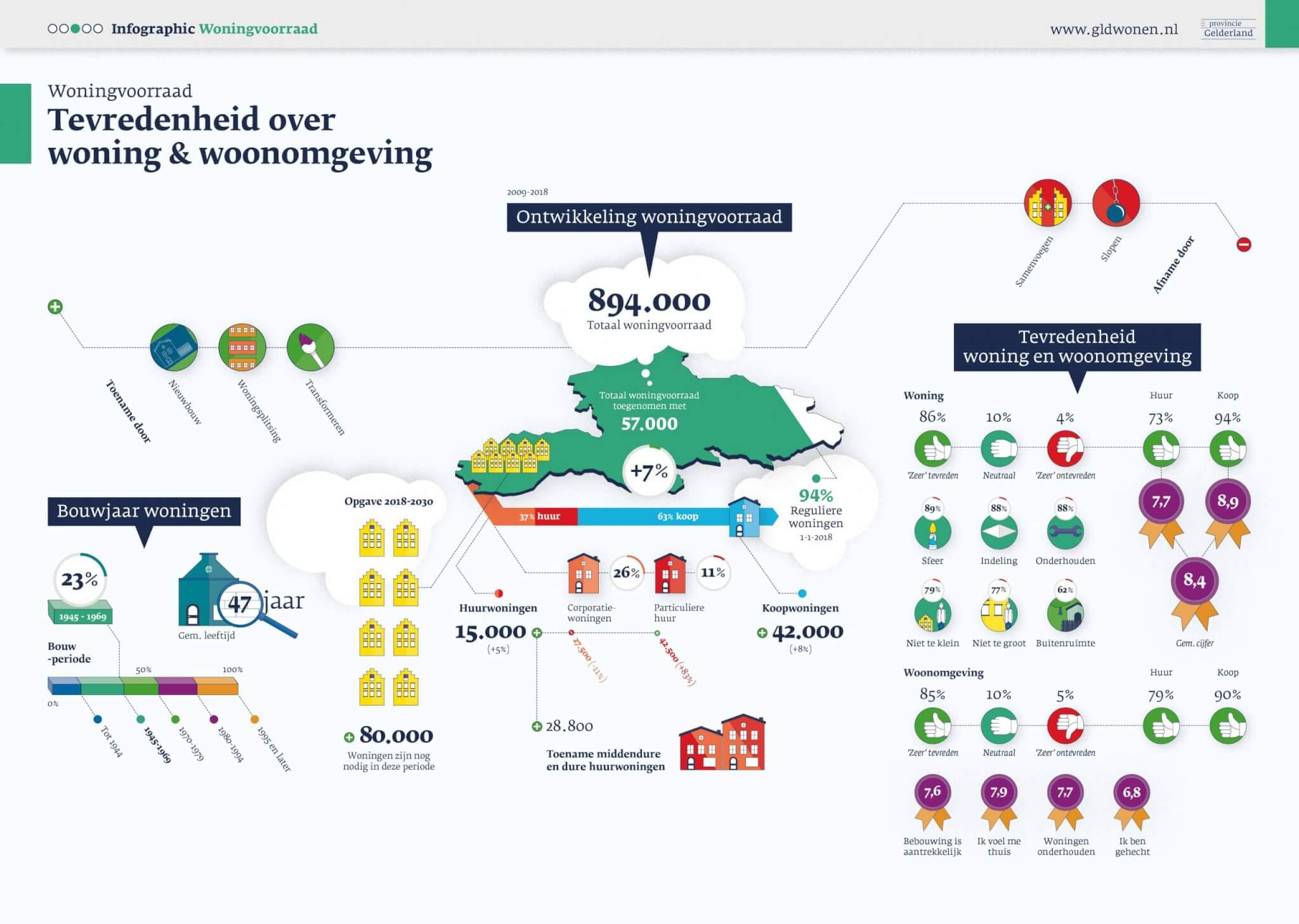 Infographic Woningvoorraad
