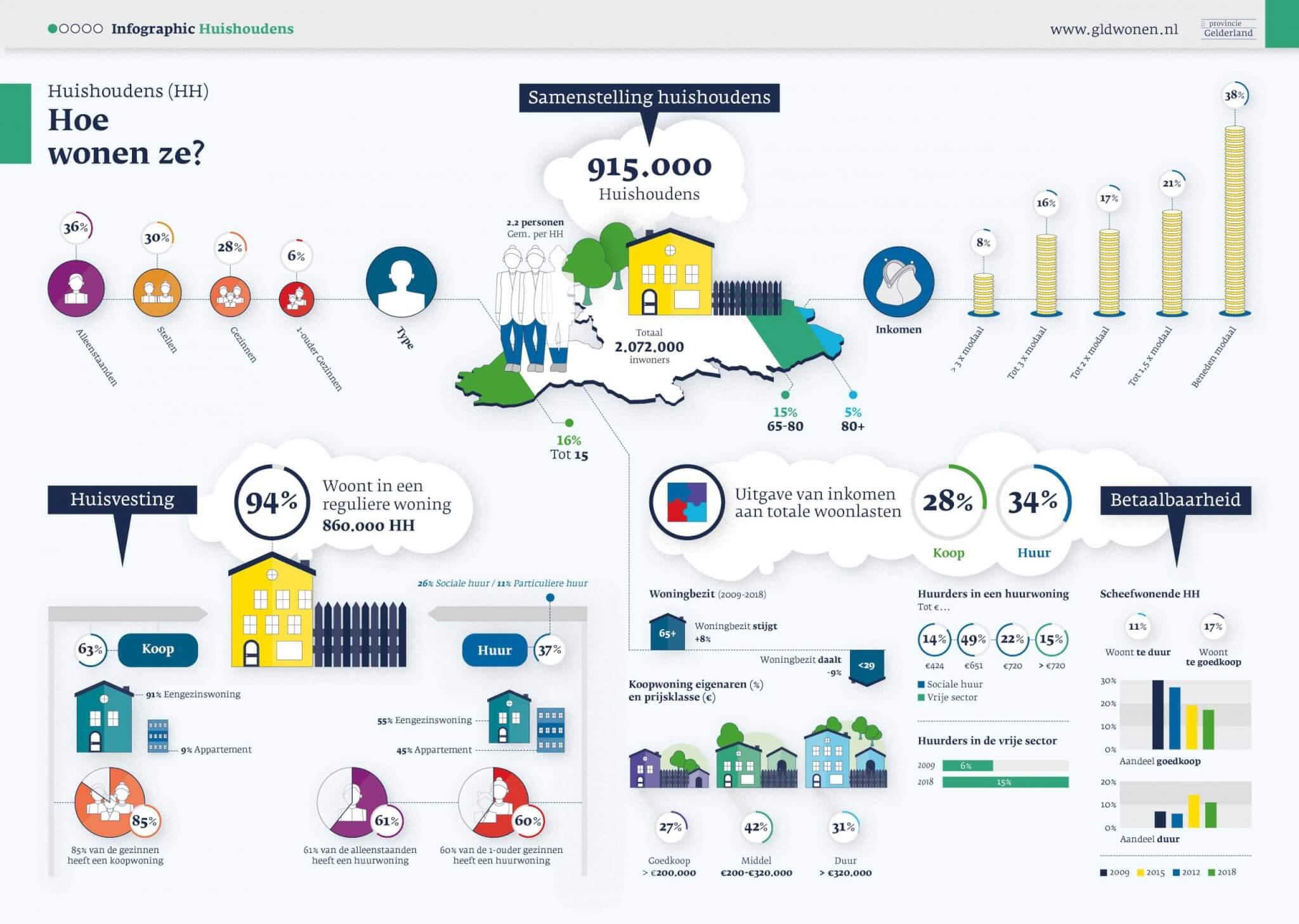 Infographic Huishoudens