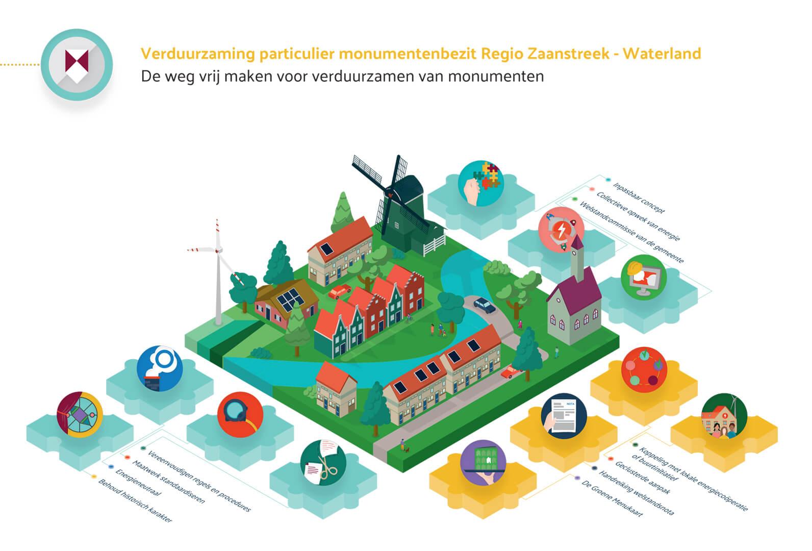 VNG Innovatieve aanpakken - Monumenten