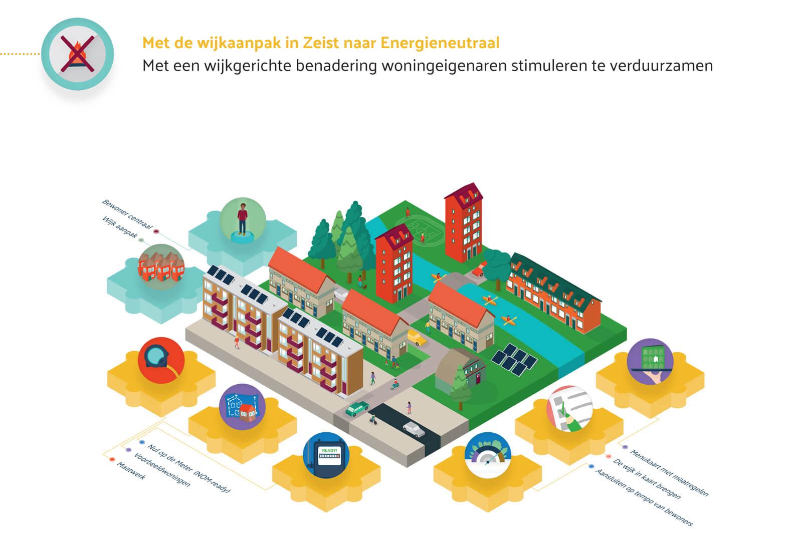 VNG Innovatieve aanpakken - Couwenhoven