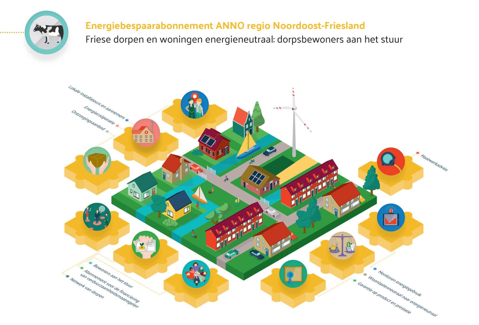 VNG Innovatieve aanpakken - Noordoost Friesland